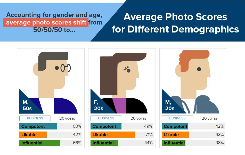 Influence of age and gender in business photographs